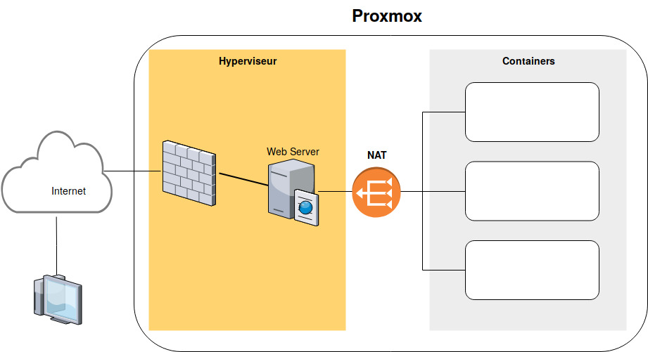 Architecture Proxmox