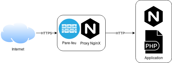 Architecture Proxy HTTP